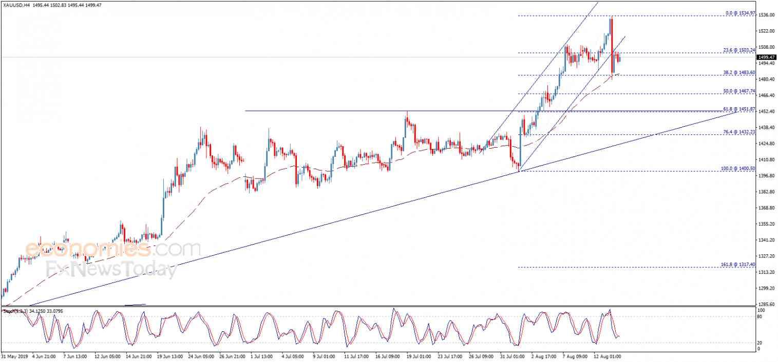 Gold price begins bearish correction – Analysis - 14-08-2019