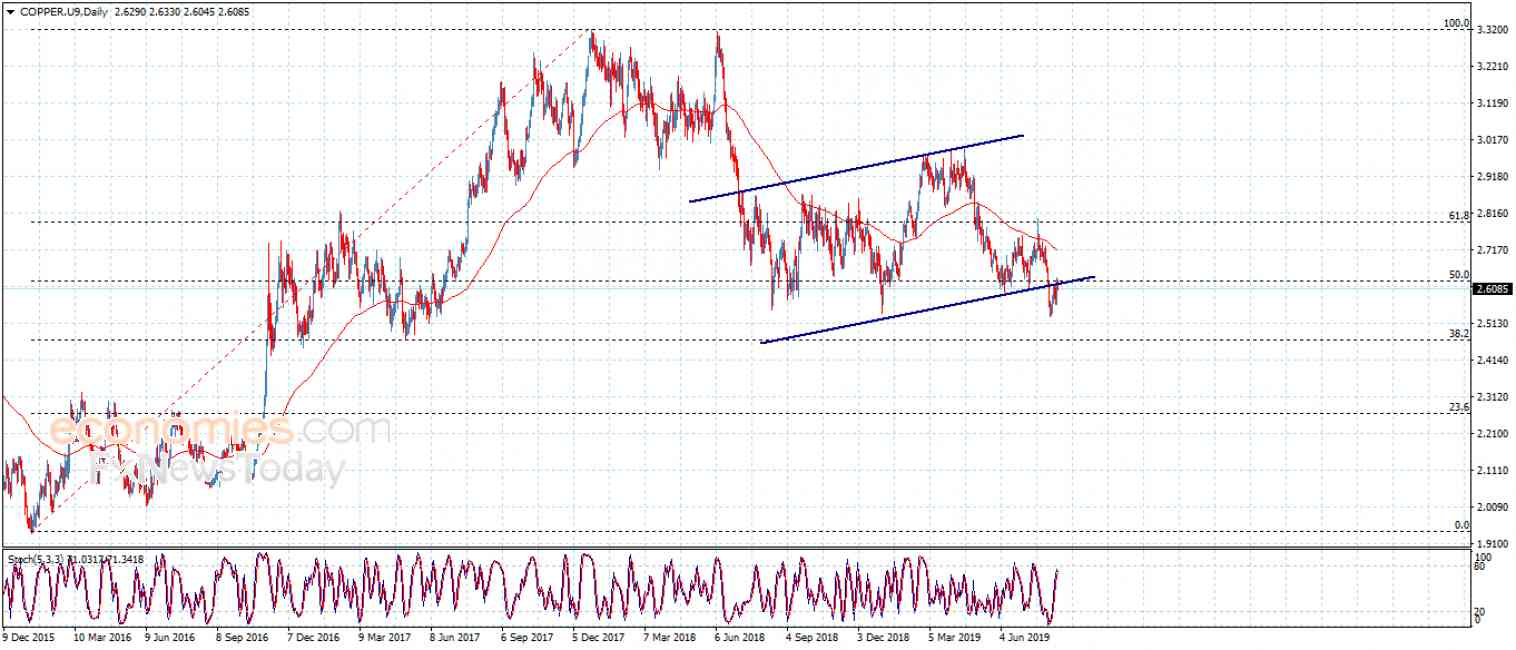 Copper price settles below the resistance – Analysis – 14-8-2019