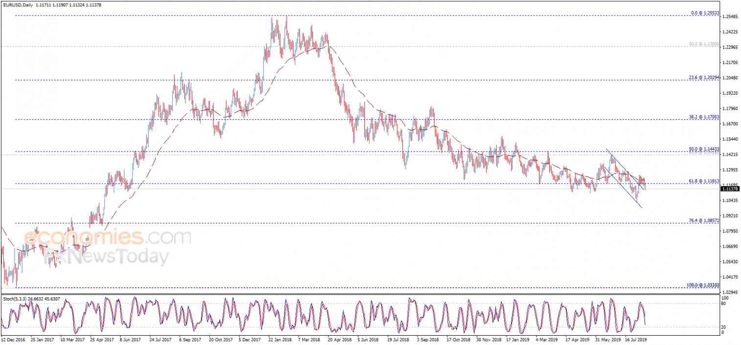 تحليل الإغلاق لليورو مقابل الدولار 14-08-2019