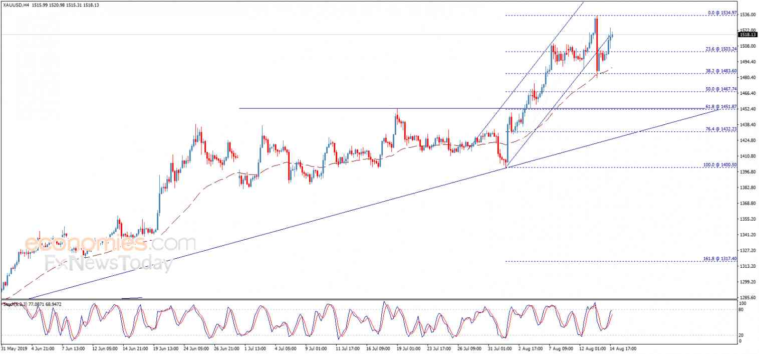 End of day analysis for Gold 14-08-2019