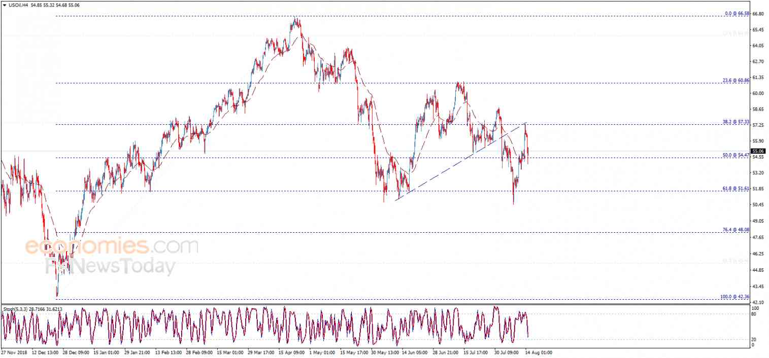 End of day analysis for Crude oil 14-08-2019