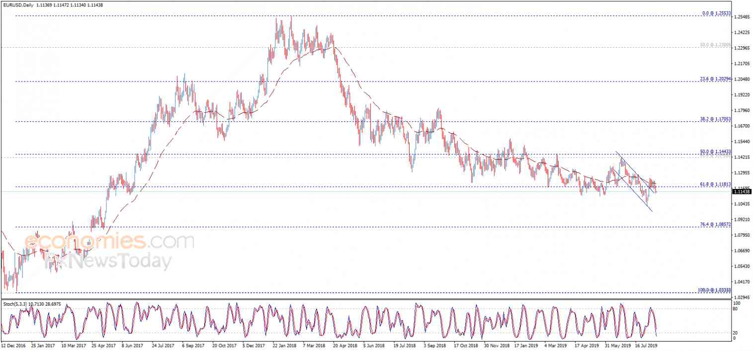 The EURUSD attempts negatively – Analysis - 15-08-2019