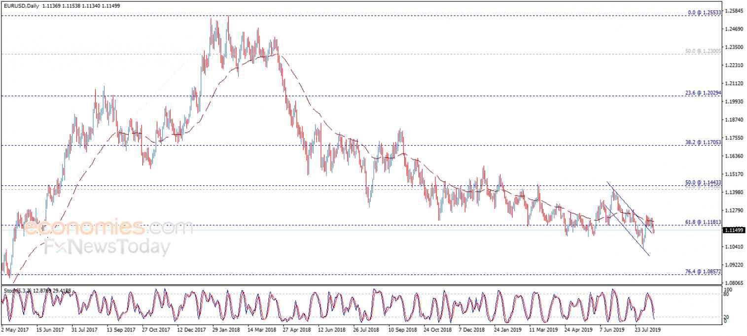 تحديث منتصف اليوم لليورو مقابل الدولار 15-08-2019