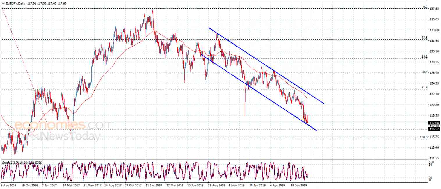 The EURJPY holds above the support – Analysis – 16-8-2019