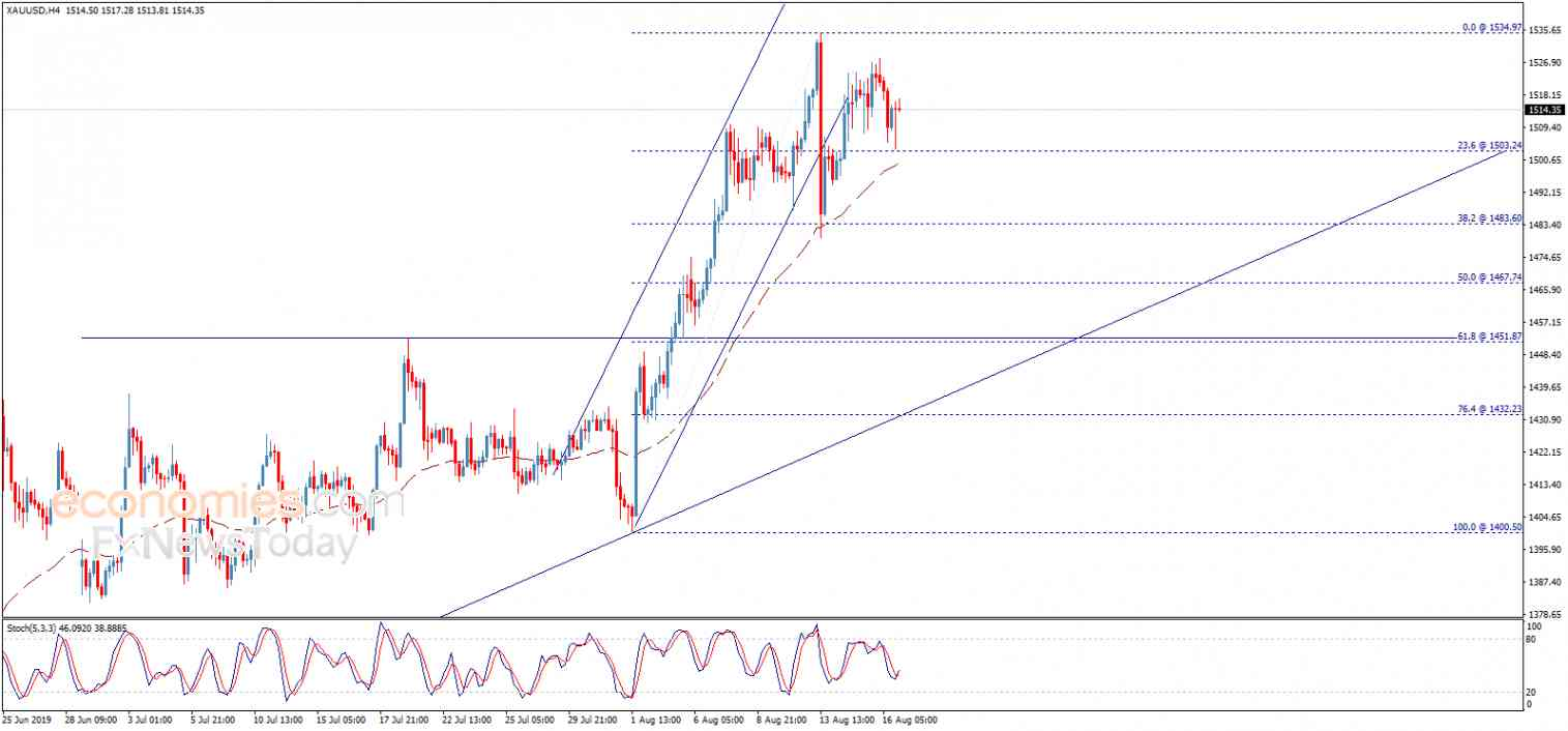 End of day analysis for Gold 16-08-2019