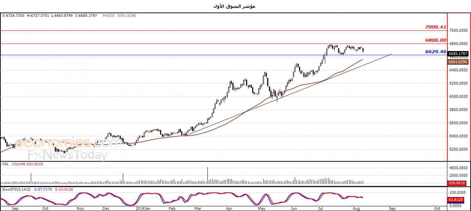 مؤشر الكويت تسيطر عليه التداولات الجانبية  - تحليل صباحي -  18-08-2019