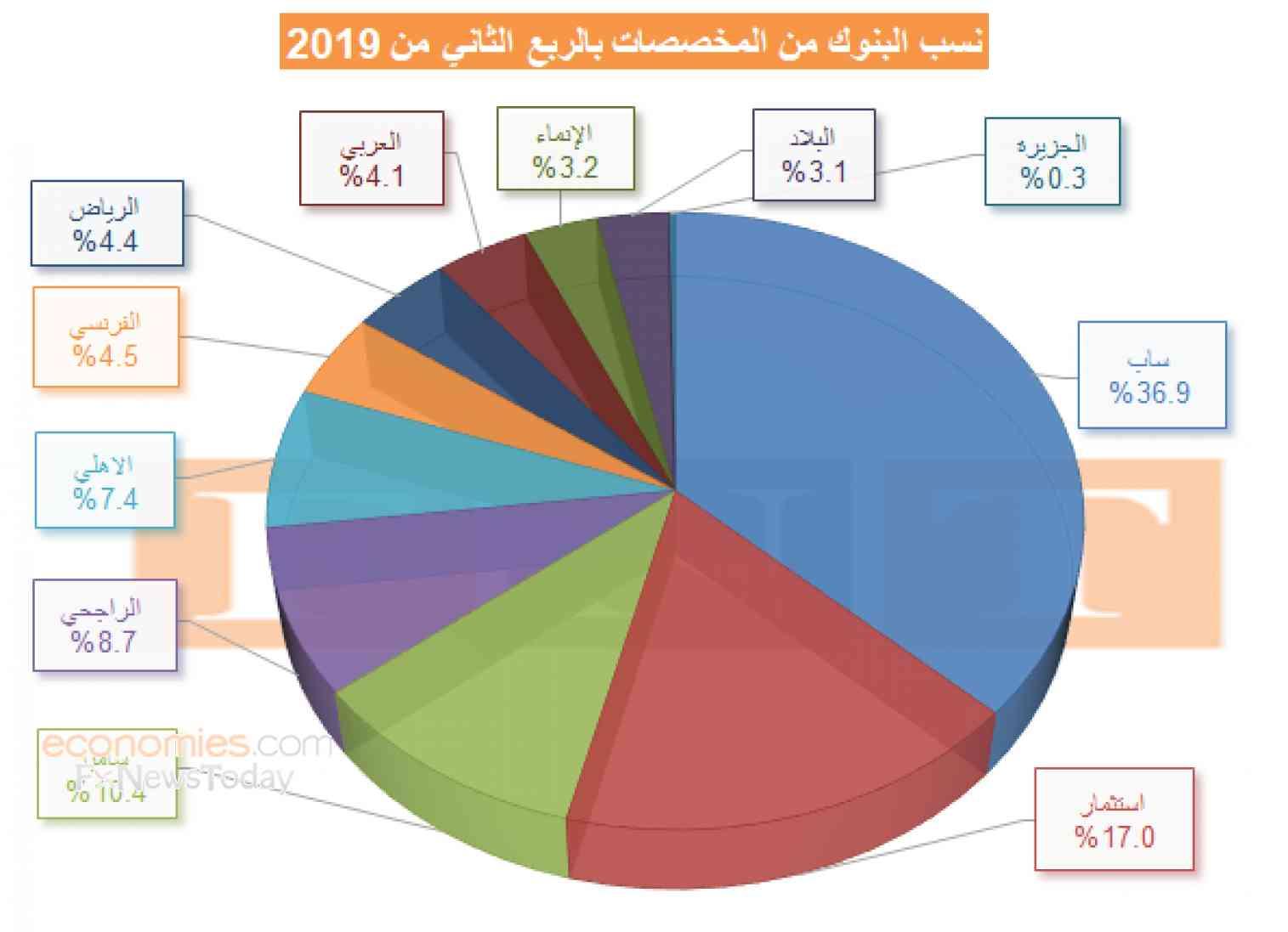 البنوك السعودي تضاعف مخصصاتها بالربع الثاني و37% منها للسعودي البريطاني (4)