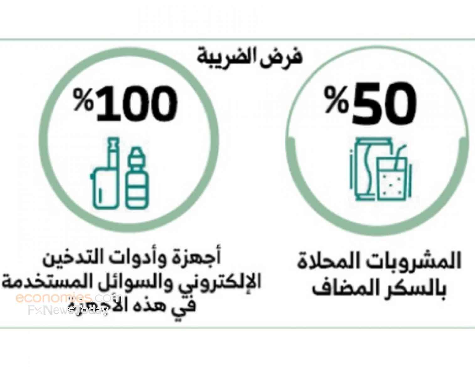 الوزراء الإماراتي يقر توسيع دائرة  الضرائب الانتقائية