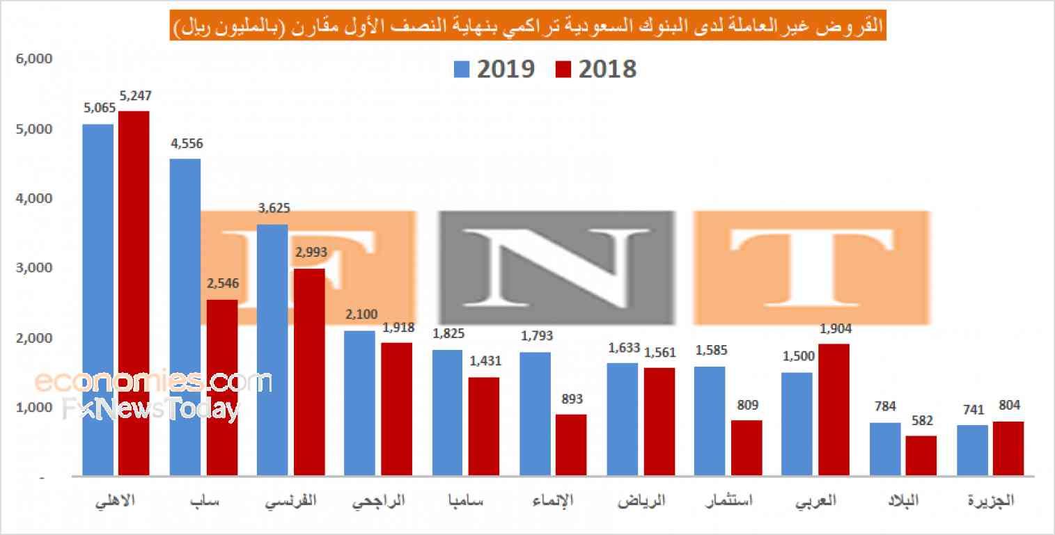 سهم اليوم: القروض غير العاملة بالبنوك السعودية ترتفع 22% والمخصصات التراكمية 41 مليار ريال (5)