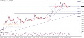 End of day analysis for Gold 21-08-2019