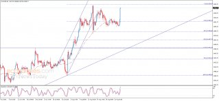 End of day analysis for Gold 23-08-2019
