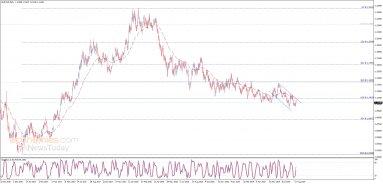 تحديث منتصف اليوم لليورو مقابل الدولار 26-08-2019