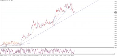 Midday update for Gold 11-09-2019