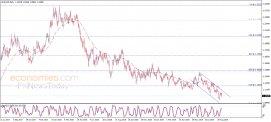تحليل الإغلاق لليورو مقابل الدولار 11-09-2019