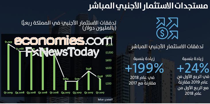 تقرير: رخص الاستثمارات الأجنبية بالسعودية ارتفعت 103% في النصف الأول 2019