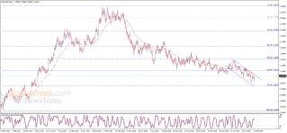 تحليل الإغلاق لليورو مقابل الدولار 12-09-2019