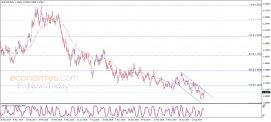 تحليل الإغلاق لليورو مقابل الدولار 13-09-2019