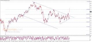 النفط يبدأ بفجوة صاعدة كبيرة – تحليل - 16-09-2019