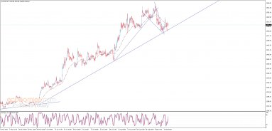 Midday update for Gold 16-09-2019