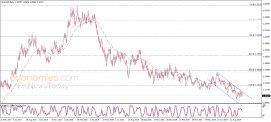 تحليل الإغلاق لليورو مقابل الدولار 20-09-2019