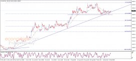 End of day analysis for Gold 20-09-2019