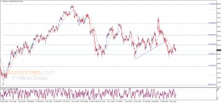 النفط يبقى دون المتوسط المتحرك – تحليل - 16-10-2019