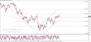 الدولار مقابل الين يحقق الهدف الأول – تحليل - 31-10-2019