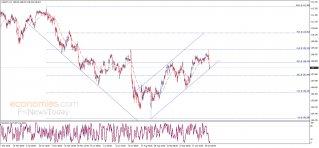 الدولار مقابل الين تحت الضغط السلبي – تحليل - 01-11-2019