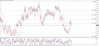 الدولار الأمريكي مقابل الدولار الكندي يستأنف الانخفاض – تحليل - 04-11-2019