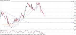 تحليل الإغلاق لليورو مقابل الدولار 08-11-2019