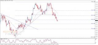 اليورو يواصل الانخفاض – تحليل - 11-11-2019