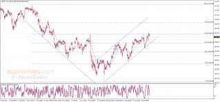 الدولار مقابل الين يواجه مقاومة قوية – تحليل - 11-11-2019