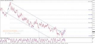 الدولار الأسترالي يؤكد الكسر – تحليل - 11-11-2019
