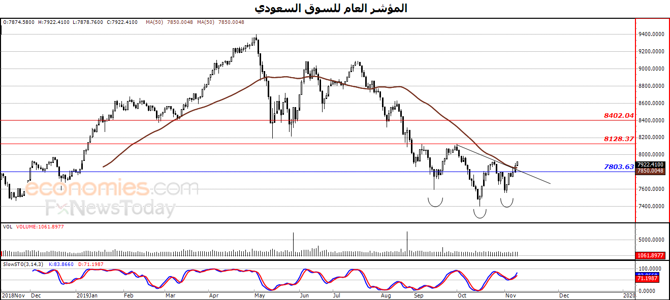 المؤشر العام للسوق السعودي يواصل ارتفاعه – تحليل صباحي – 12-11-2019