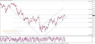 الدولار مقابل الين ينتظر الاختراق – تحليل - 12-11-2019