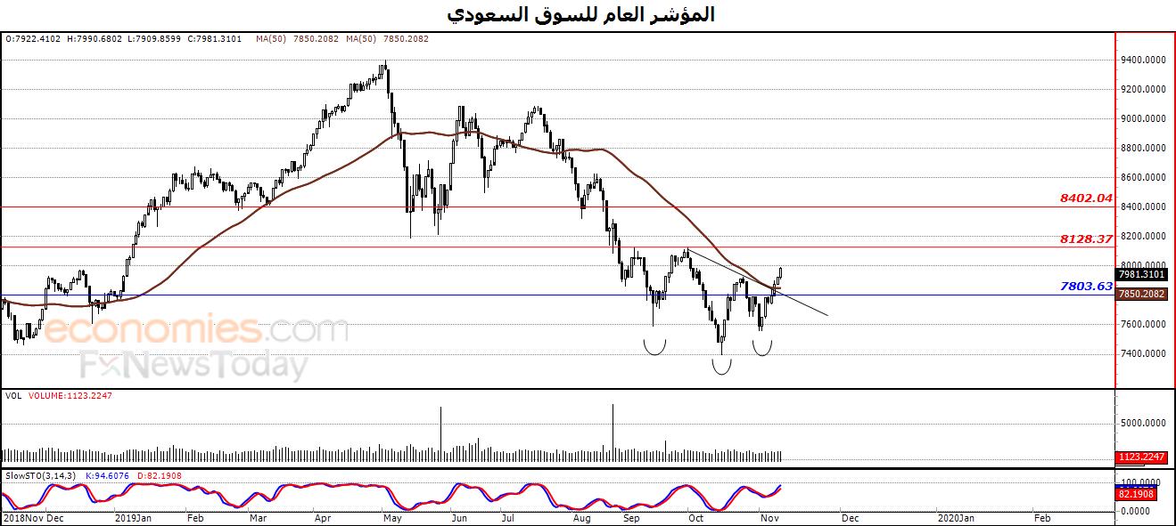 المؤشر العام للسوق السعودي يعزز من مكاسبه – تحليل صباحي – 13-11-2019