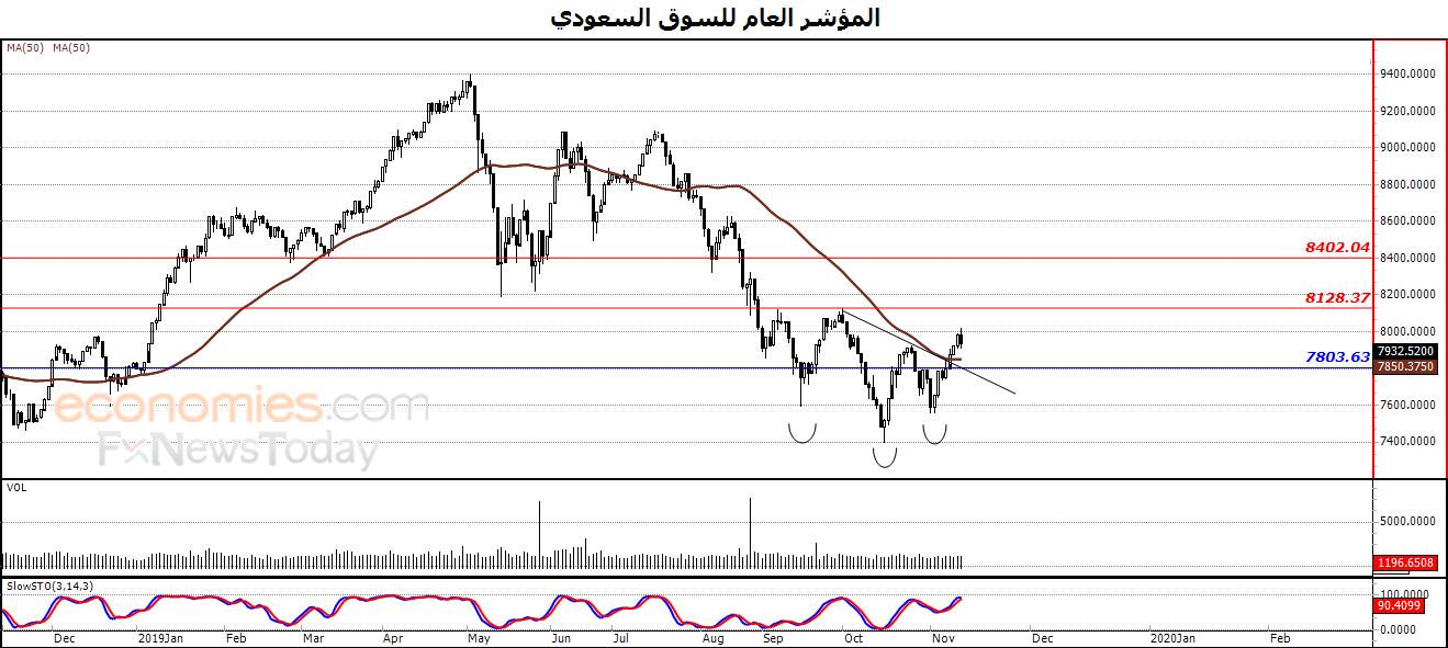المؤشر العام للسوق السعودي يستجمع قواه الإيجابية – تحليل صباحي – 14-11-2019