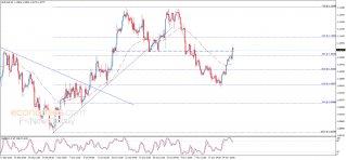 تحليل الإغلاق لليورو مقابل الدولار 18-11-2019