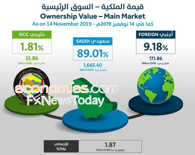 """السوق السعودية تشهد أول مبيعات لأسهم الأجانب قبل اكتتاب """"أرامكو"""""""