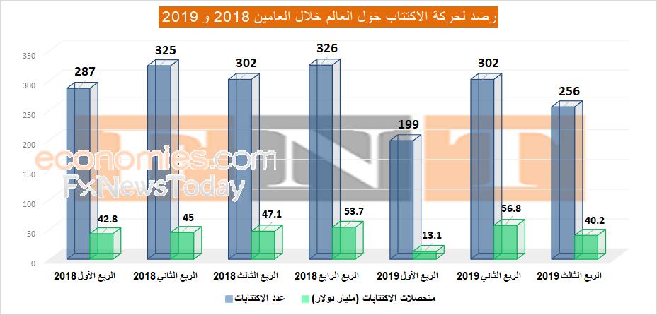 سهم اليوم: أرامكو قد تعكس الوضع بقيم وأحجام الاكتتابات بالعالم في 2019