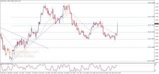تحليل الإغلاق لليورو مقابل الدولار 02-12-2019