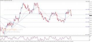 اليورو تحت الضغط السلبي – تحليل - 09-12-2019