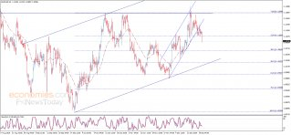 EUR USD Analysis