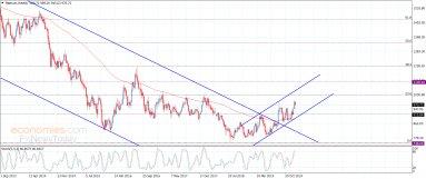Platinum repeats the positive closings – Analysis – 10-1-2020