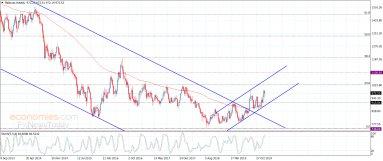 Platinum keeps the bullish attempts – Analysis – 13-1-2020