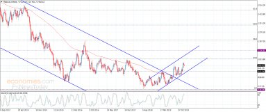 Platinum holds above the support – Analysis – 14-1-2020