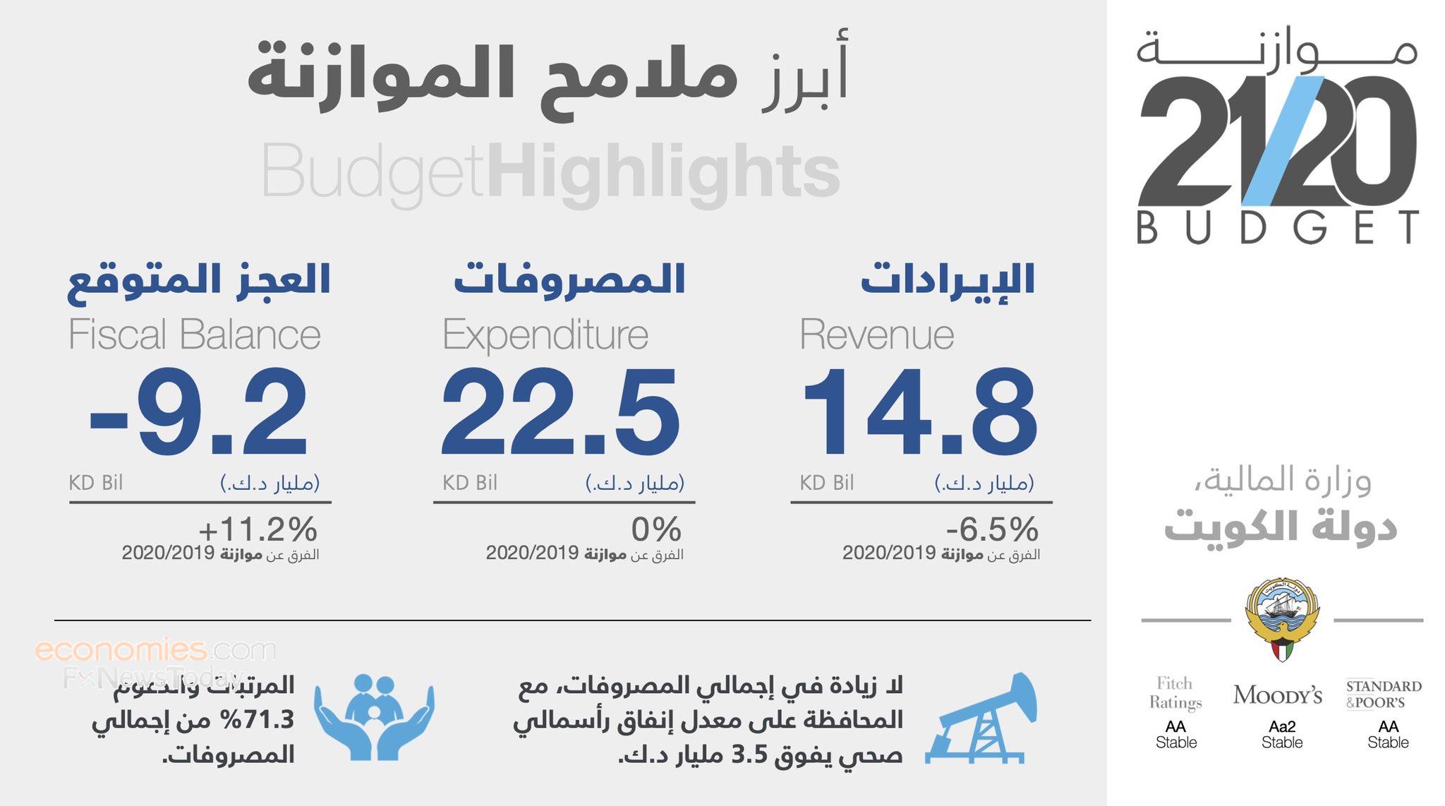 الكويت تكشف عن ميزانية 2020 بعجز مقداره 30.3 مليار دولار