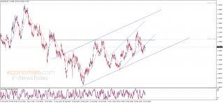 اليورو يحاول بسلبية – تحليل - 15-01-2020