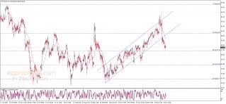 النفط يحصل على إشارة سلبية – تحليل - 15-01-2020