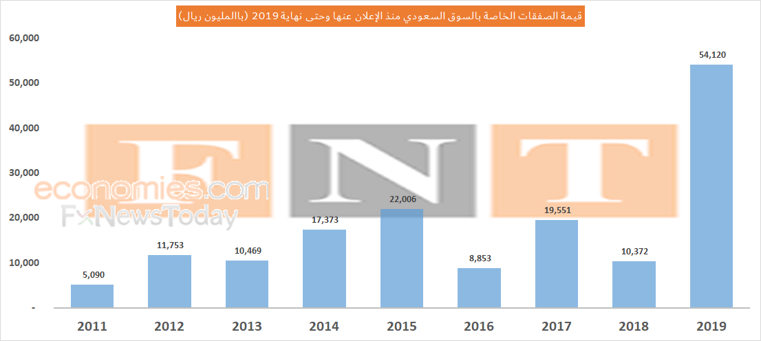 الصفقات الخاصة تُسجل رقماً قياسياً آخر للسوق السعودي في 2019 بعد الاكتتابات الأولية